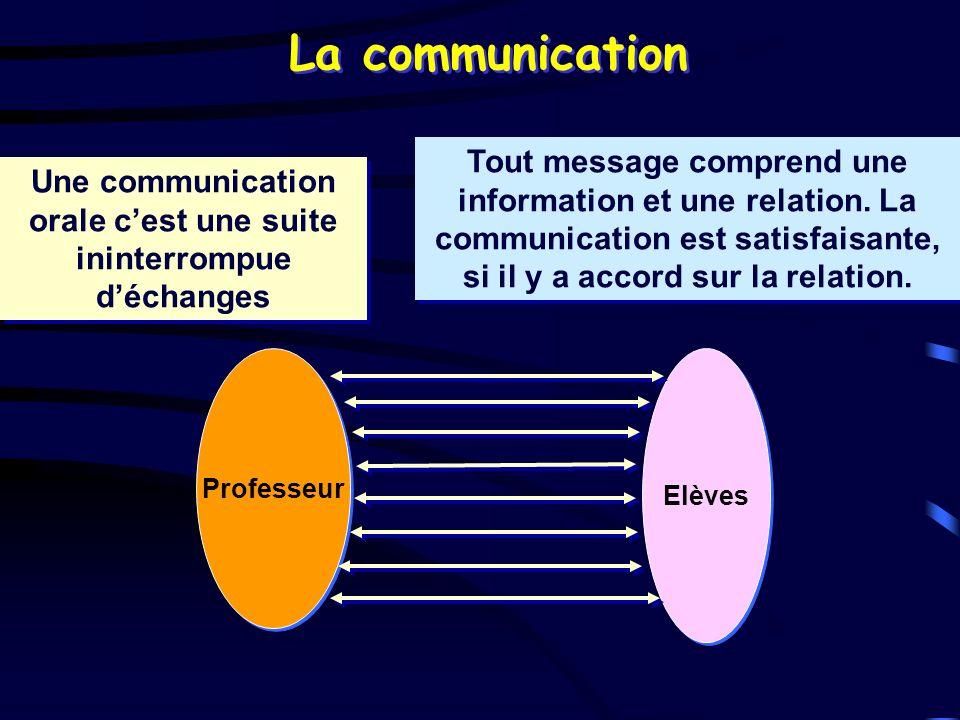 La communication Professeur Elèves Une communication orale cest une suite ininterrompue déchanges Tout message comprend une information et une relatio