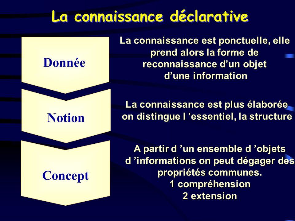 La connaissance déclarative Donnée Notion Concept La connaissance est ponctuelle, elle prend alors la forme de reconnaissance dun objet dune informati