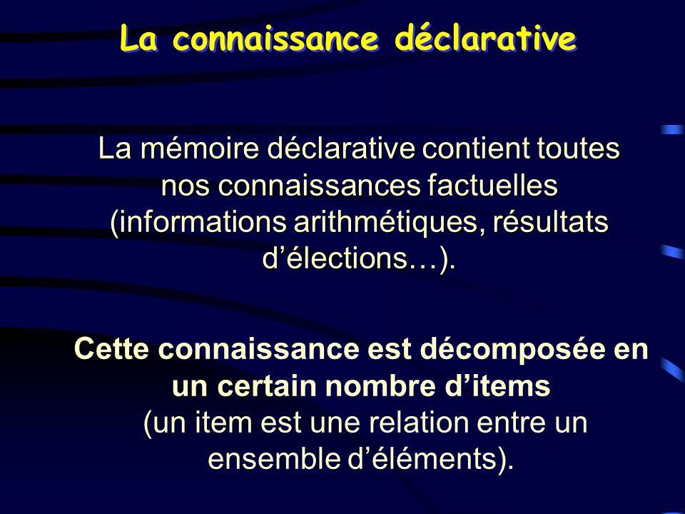 La connaissance déclarative La mémoire déclarative contient toutes nos connaissances factuelles (informations arithmétiques, résultats délections…). C