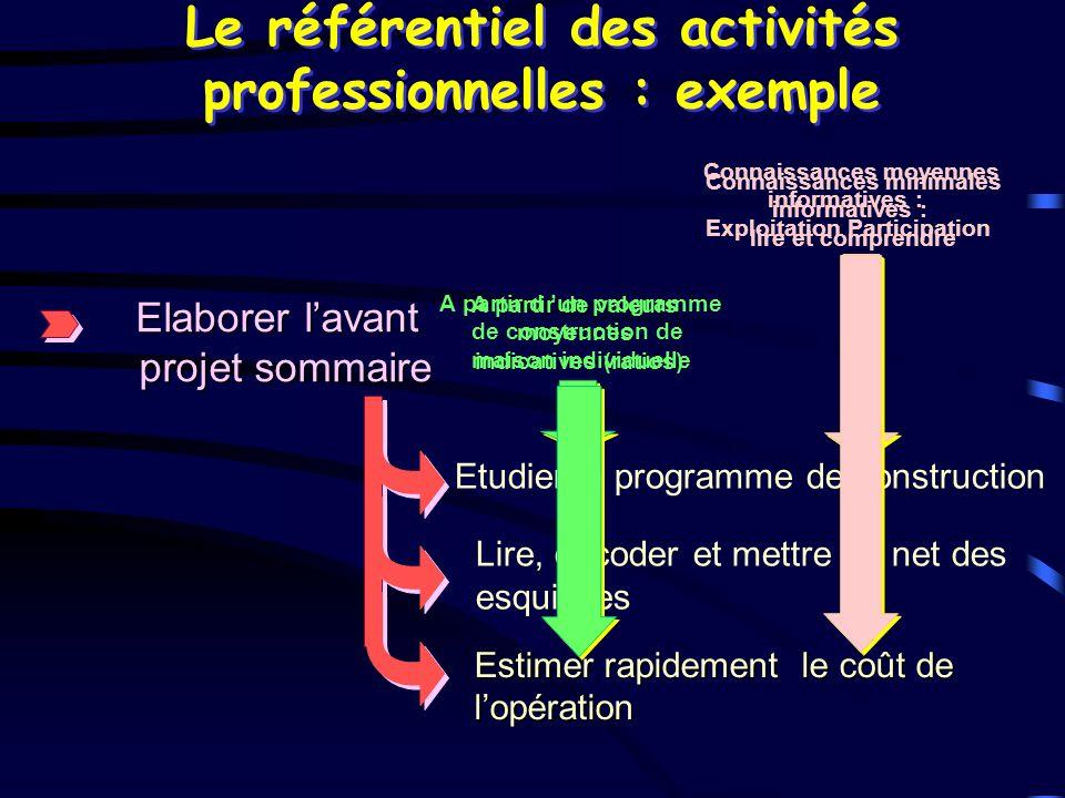 Le référentiel des activités professionnelles : exemple Elaborer lavant projet sommaire Etudier le programme de construction Lire, décoder et mettre a