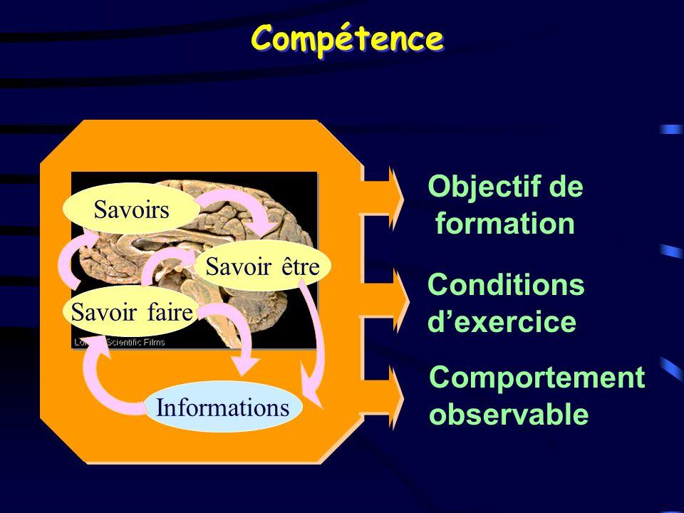 Objectif de formation Conditions dexercice Compétence Savoirs Savoir faire Savoir être Informations Comportement observable