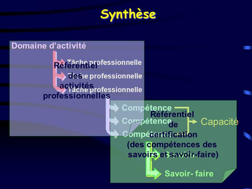 Synthèse Savoirs Savoir- faire Domaine dactivité Tâche professionnelle Compétence Capacité Référentiel de certification (des compétences des savoirs e