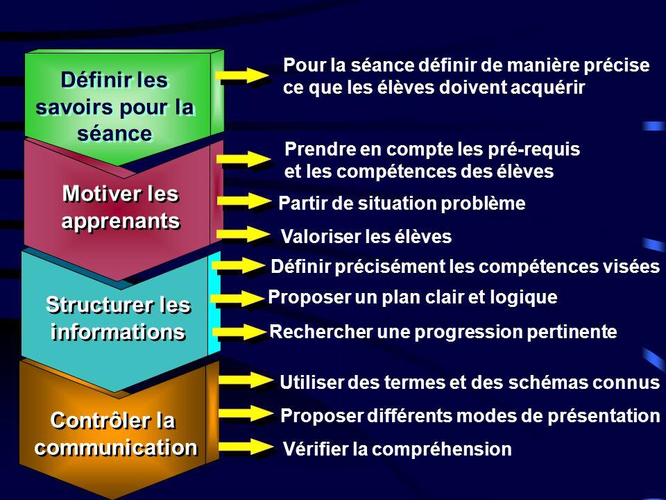 Contrôler la communication Contrôler la communication Structurer les informations Structurer les informations Rechercher une progression pertinente Pr