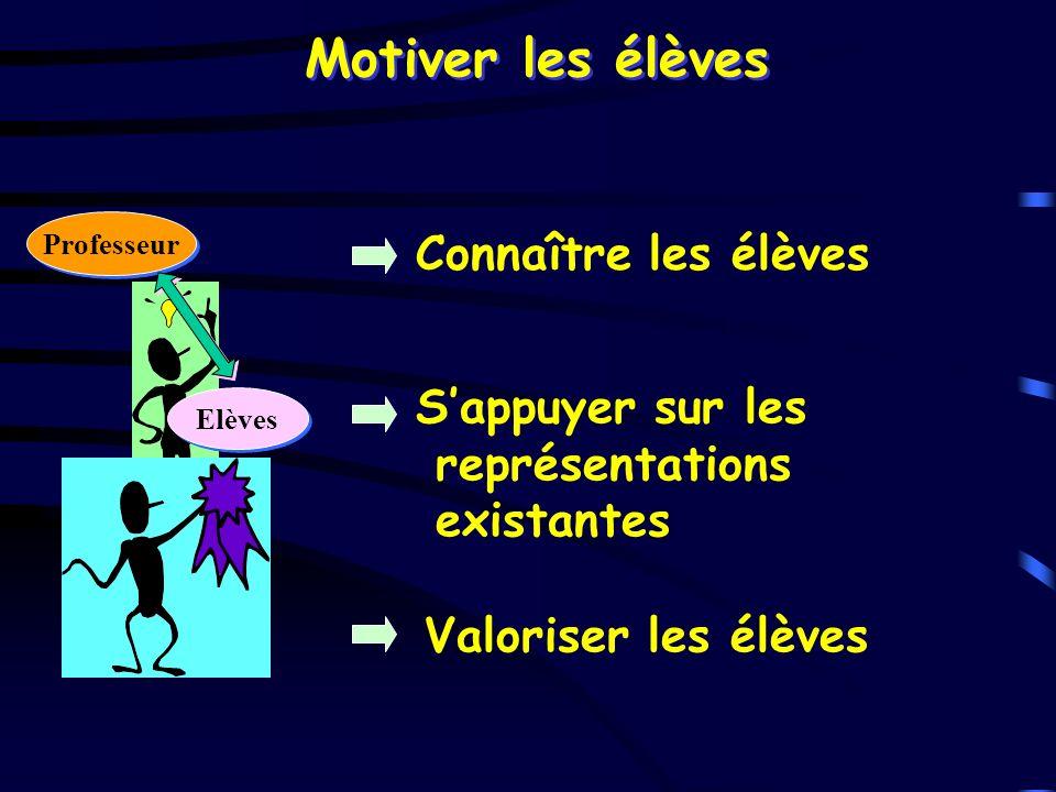 Connaître les élèves Sappuyer sur les représentations existantes Valoriser les élèves Professeur Elèves Motiver les élèves