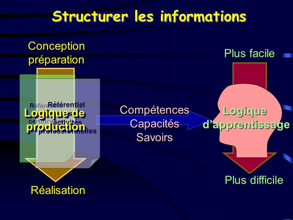 Plus facile Plus difficile ConceptionpréparationRéalisation Référentiel de certification Référentiel des activités professionnelles Structurer les inf