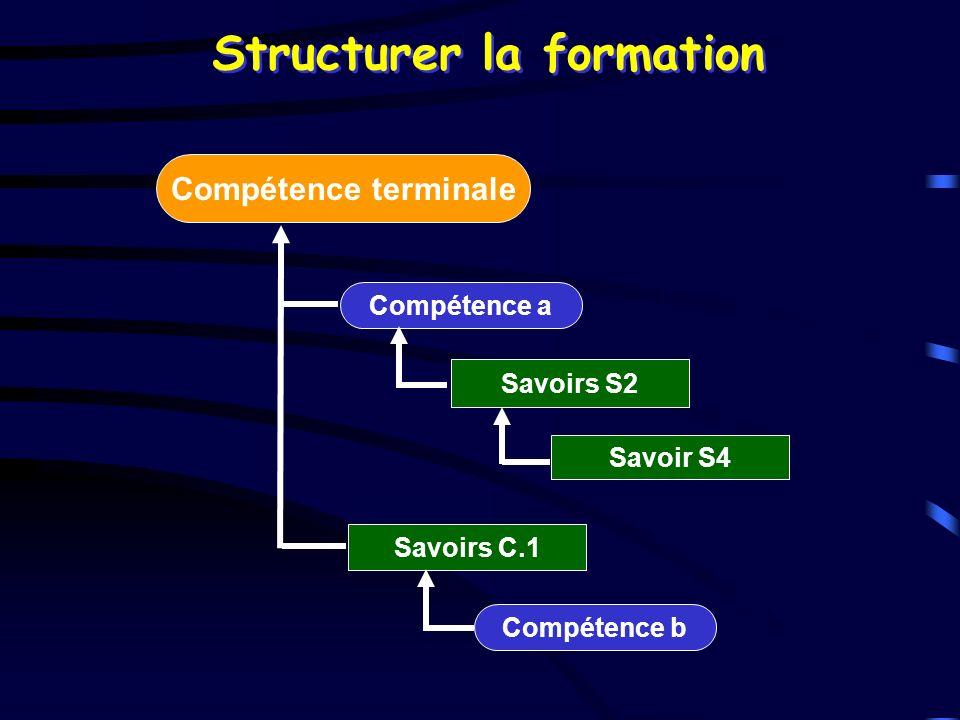 Compétence terminale Savoirs C.1 Compétence a Compétence b Savoir S4 Savoirs S2 Structurer la formation