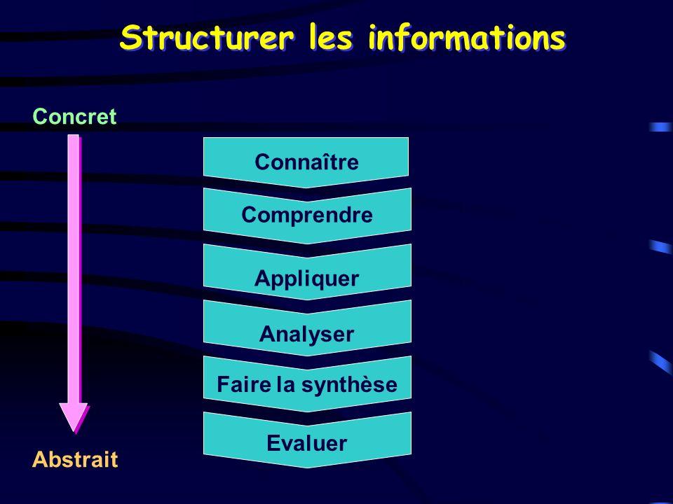 Comprendre Connaître Appliquer Analyser Faire la synthèse Evaluer Concret Abstrait Structurer les informations