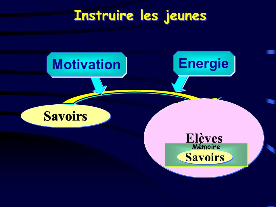 Instruire les jeunes Elèves Savoirs Savoirs Energie Motivation Elèves Mémoire Savoirs