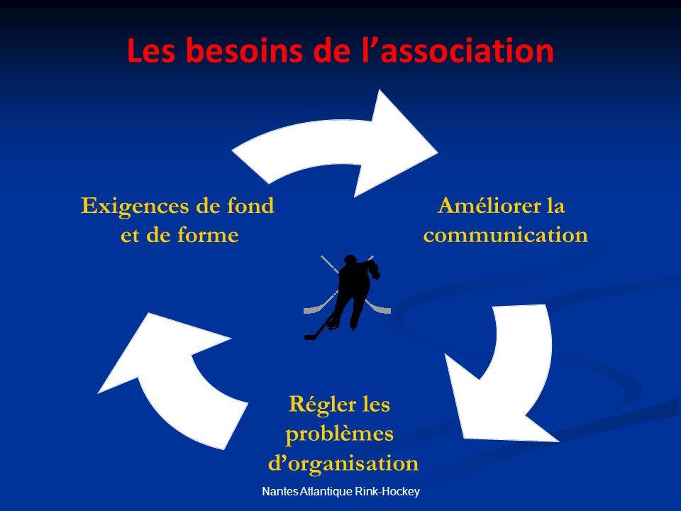 Les besoins de lassociation Améliorer la communication Régler les problèmes dorganisation Exigences de fond et de forme Nantes Atlantique Rink-Hockey