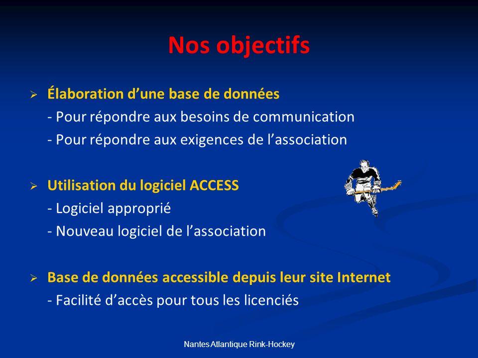 Nos objectifs Élaboration dune base de données - Pour répondre aux besoins de communication - Pour répondre aux exigences de lassociation Utilisation du logiciel ACCESS - Logiciel approprié - Nouveau logiciel de lassociation Base de données accessible depuis leur site Internet - Facilité daccès pour tous les licenciés Nantes Atlantique Rink-Hockey