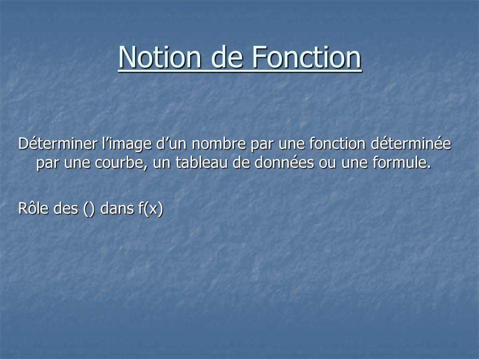 Notion de Fonction Déterminer limage dun nombre par une fonction déterminée par une courbe, un tableau de données ou une formule. Rôle des () dans f(x