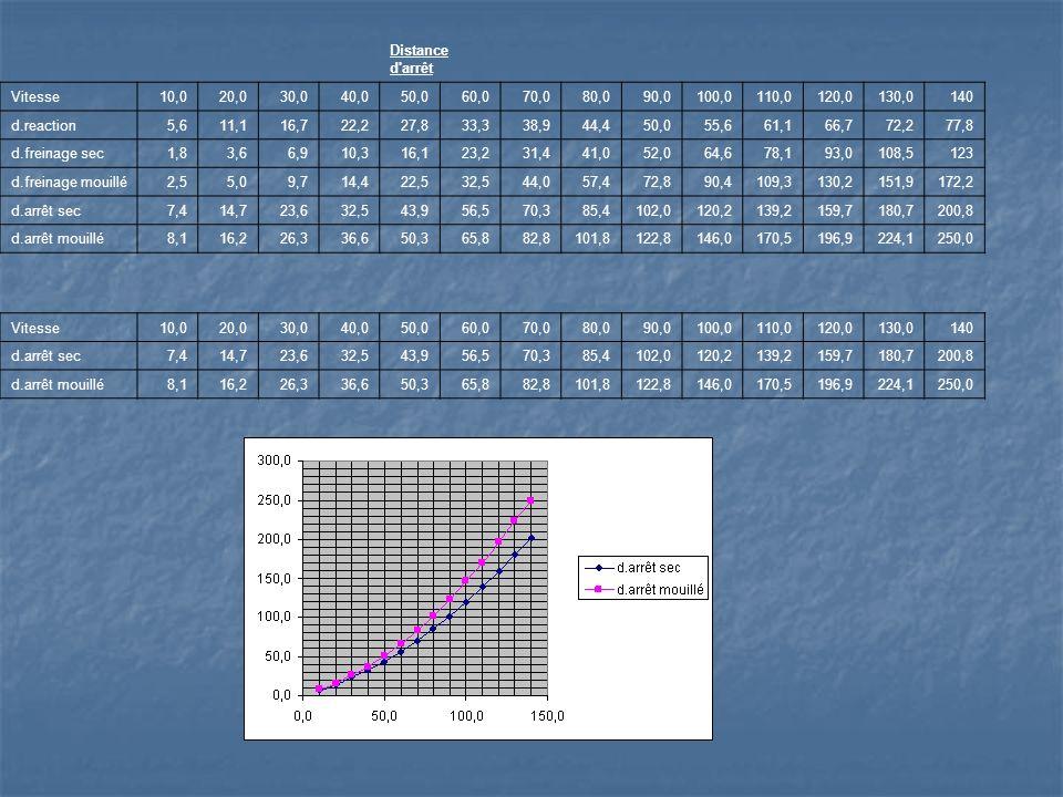 Distance d arrêt Vitesse10,020,030,040,050,060,070,080,090,0100,0110,0120,0130,0140 d.reaction5,611,116,722,227,833,338,944,450,055,661,166,772,277,8 d.freinage sec1,83,66,910,316,123,231,441,052,064,678,193,0108,5123 d.freinage mouillé2,55,09,714,422,532,544,057,472,890,4109,3130,2151,9172,2 d.arrêt sec7,414,723,632,543,956,570,385,4102,0120,2139,2159,7180,7200,8 d.arrêt mouillé8,116,226,336,650,365,882,8101,8122,8146,0170,5196,9224,1250,0 Vitesse10,020,030,040,050,060,070,080,090,0100,0110,0120,0130,0140 d.arrêt sec7,414,723,632,543,956,570,385,4102,0120,2139,2159,7180,7200,8 d.arrêt mouillé8,116,226,336,650,365,882,8101,8122,8146,0170,5196,9224,1250,0