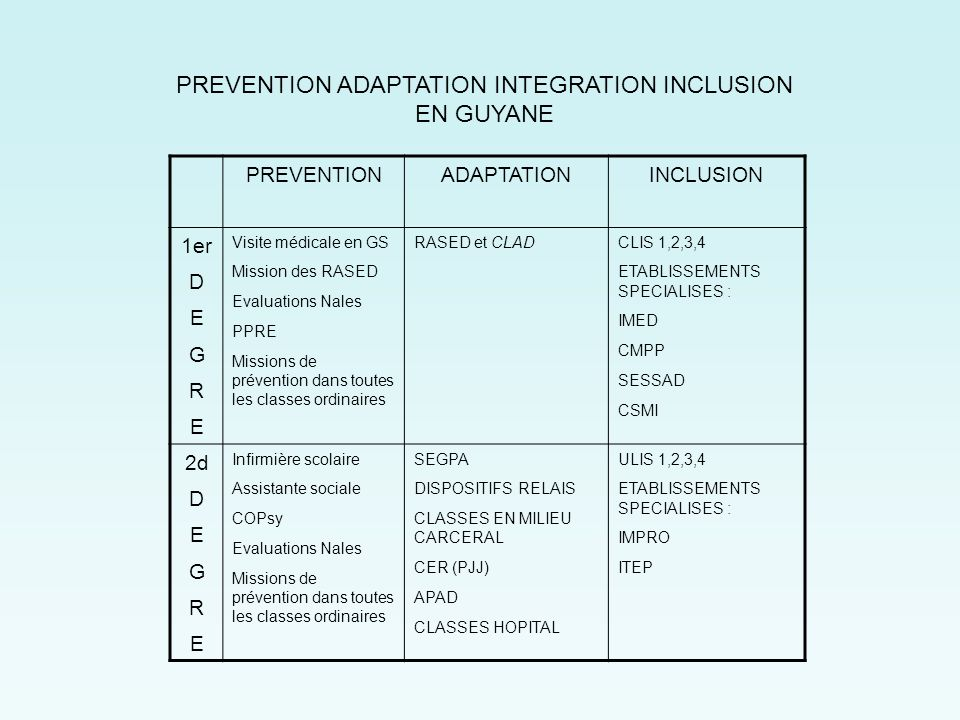 PREVENTION ADAPTATION INTEGRATION INCLUSION EN GUYANE INCLUSIONADAPTATIONPREVENTION CLIS 1,2,3,4 ETABLISSEMENTS SPECIALISES : IMED CMPP SESSAD CSMI RA