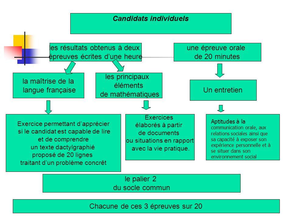 Conditions communes dévaluation de lépreuve orale Pour qui .