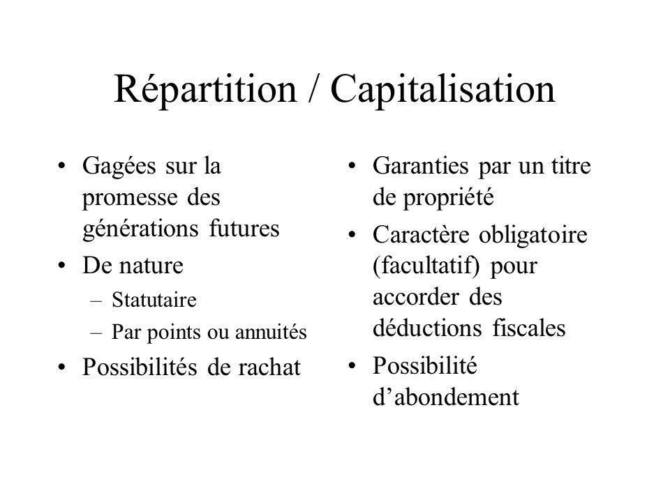 Répartition / Capitalisation Gagées sur la promesse des générations futures De nature –Statutaire –Par points ou annuités Possibilités de rachat Garan