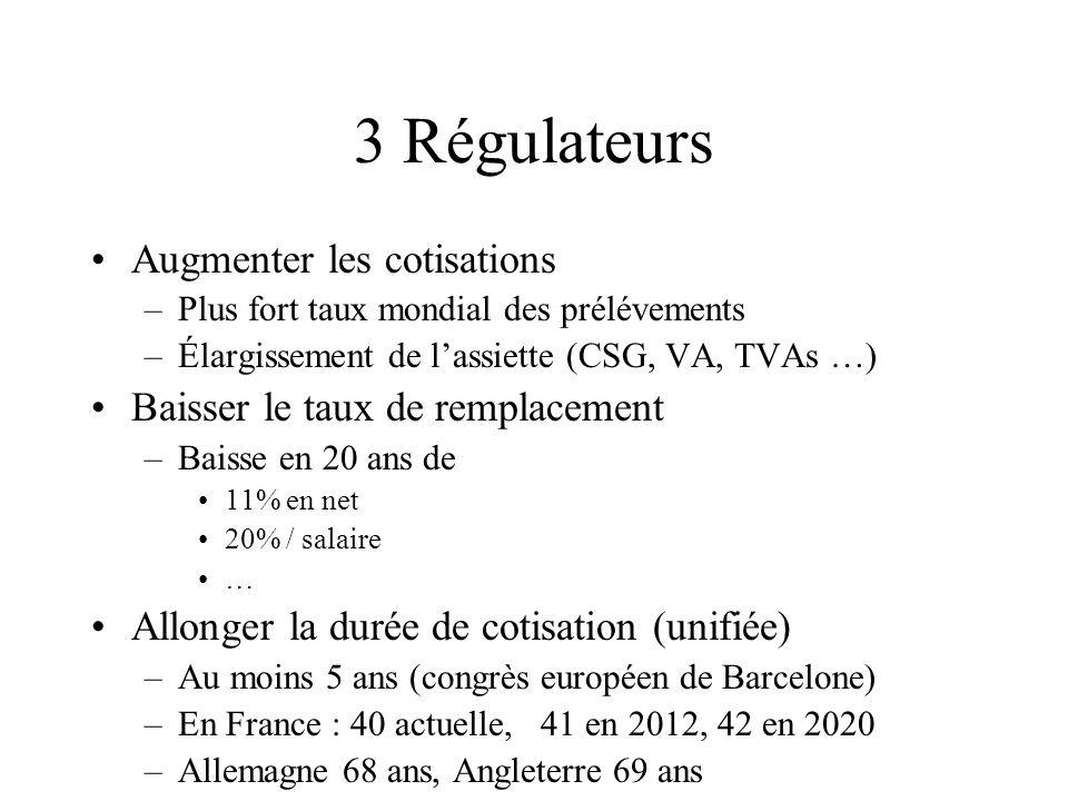 3 Régulateurs Augmenter les cotisations –Plus fort taux mondial des prélévements –Élargissement de lassiette (CSG, VA, TVAs …) Baisser le taux de remp