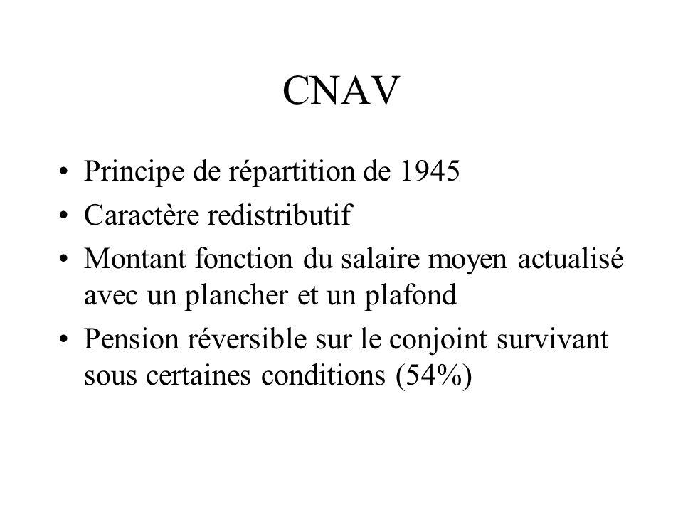 CNAV Principe de répartition de 1945 Caractère redistributif Montant fonction du salaire moyen actualisé avec un plancher et un plafond Pension révers