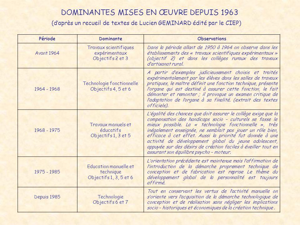 POSITIONNEMENT AU SEIN DES ENSEIGNEMENTS DU COLLEGE De 1983 à 2003….évolution ou marginalisation.