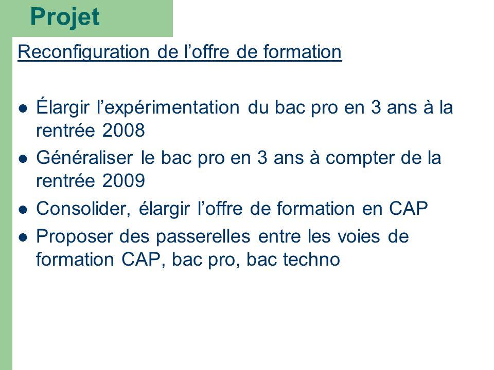 Projet Reconfiguration de loffre de formation Élargir lexpérimentation du bac pro en 3 ans à la rentrée 2008 Généraliser le bac pro en 3 ans à compter