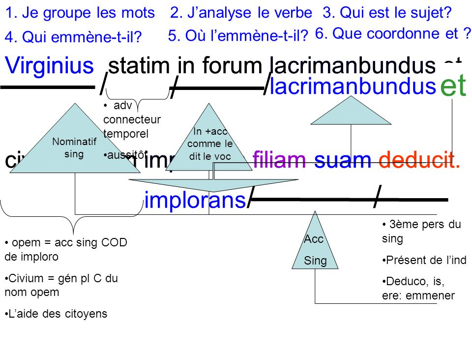 Virginius statim in forum lacrimanbundus civium opem implorans filiam suam deducit.