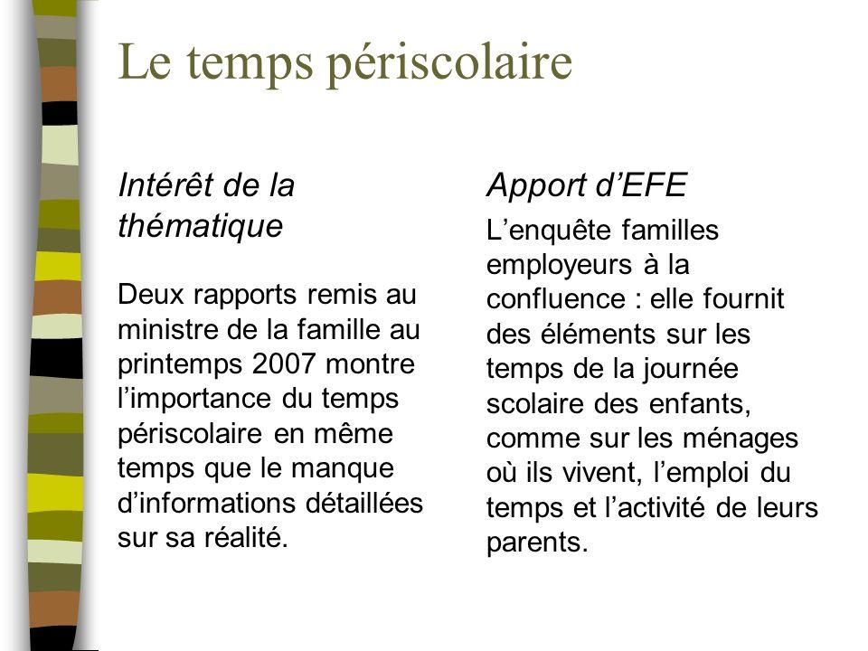 Le temps périscolaire Intérêt de la thématique Deux rapports remis au ministre de la famille au printemps 2007 montre limportance du temps périscolaire en même temps que le manque dinformations détaillées sur sa réalité.