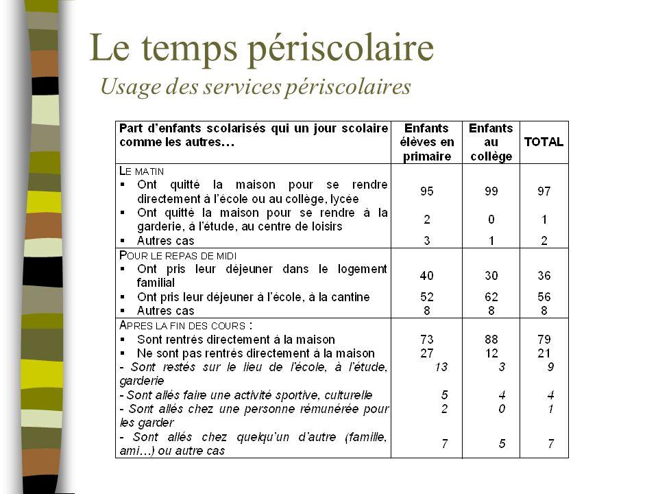 Le temps périscolaire Usage des services périscolaires