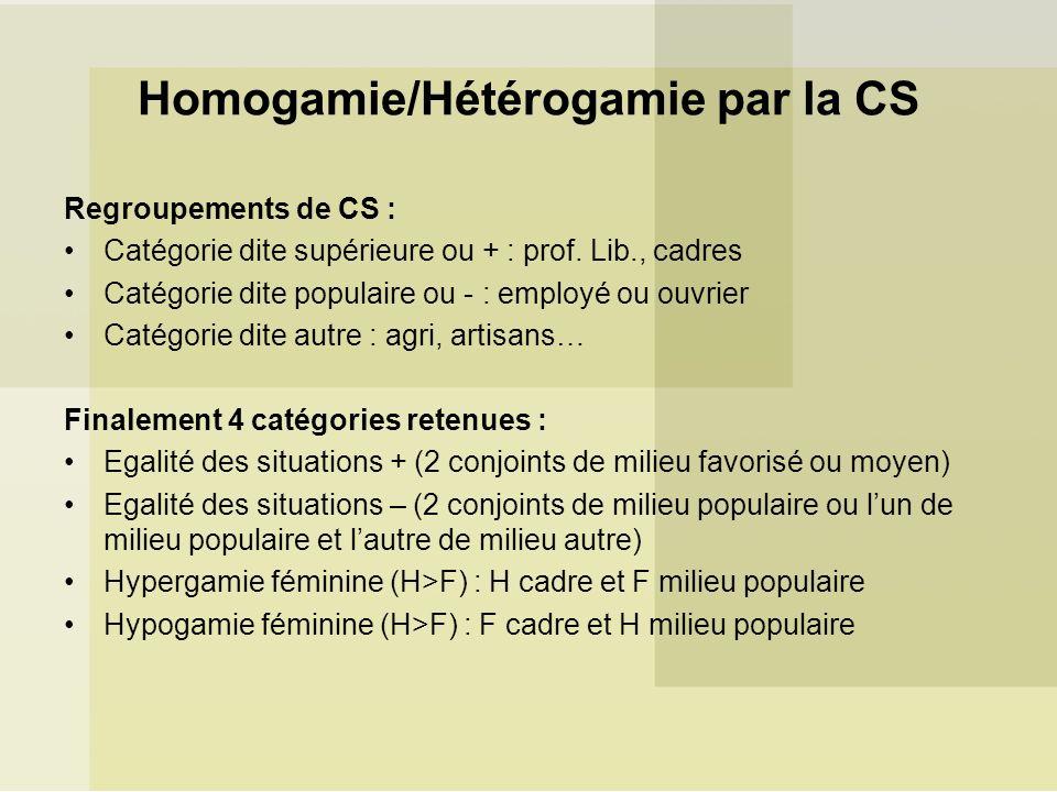 Homogamie/Hétérogamie par la CS Regroupements de CS : Catégorie dite supérieure ou + : prof. Lib., cadres Catégorie dite populaire ou - : employé ou o