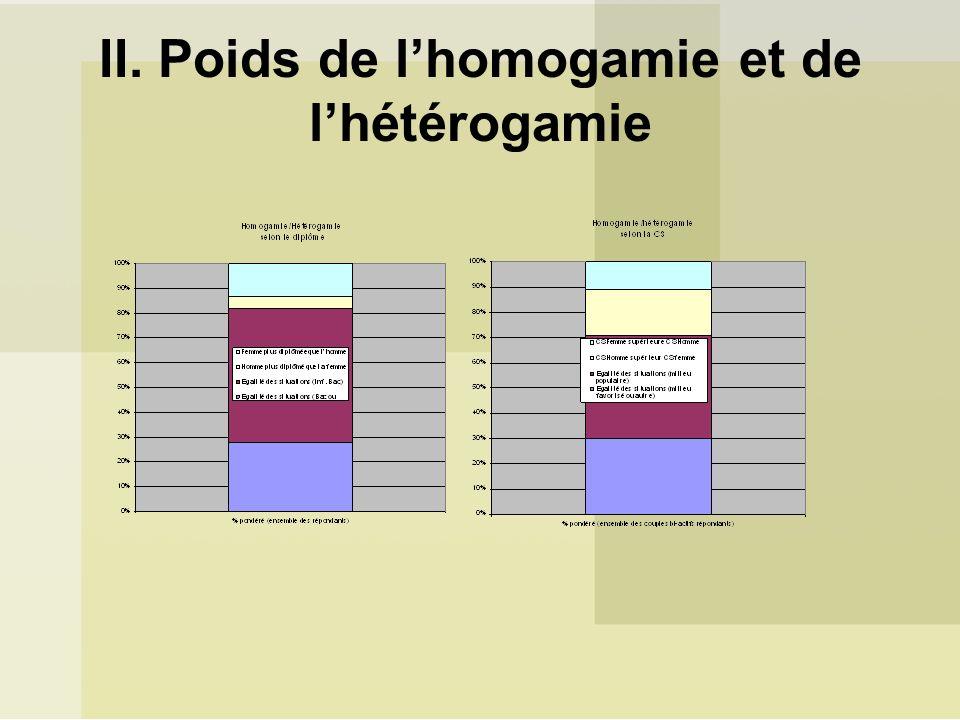 II. Poids de lhomogamie et de lhétérogamie