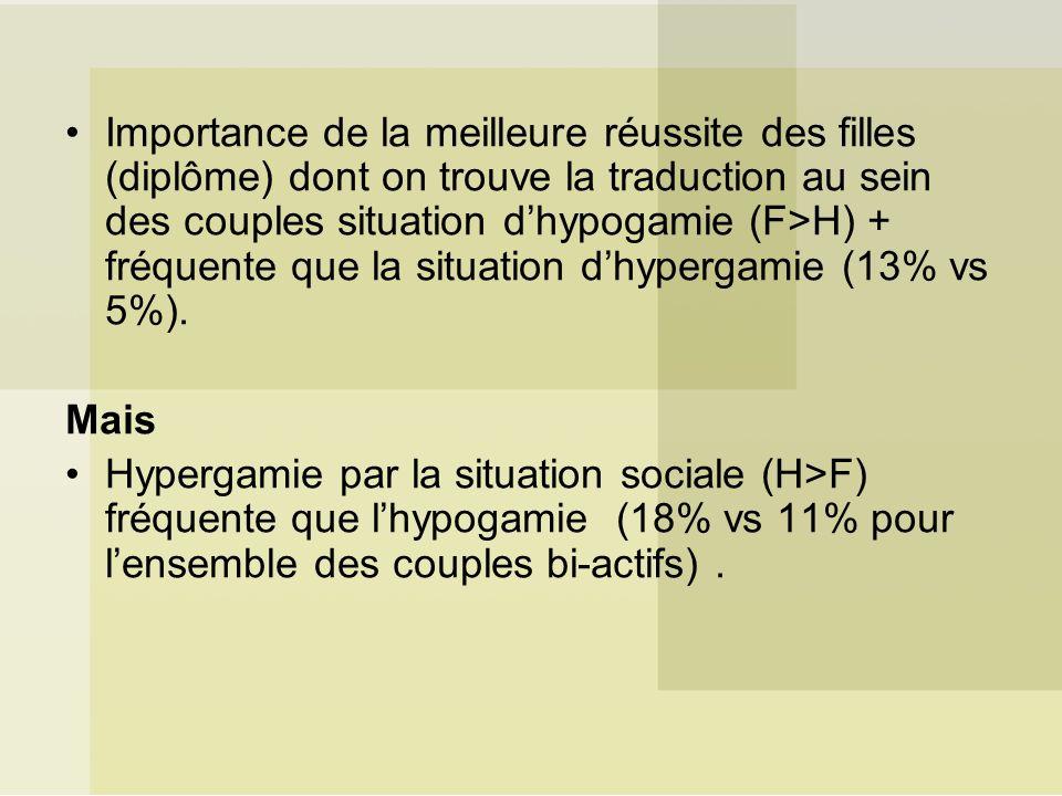 Importance de la meilleure réussite des filles (diplôme) dont on trouve la traduction au sein des couples situation dhypogamie (F>H) + fréquente que la situation dhypergamie (13% vs 5%).