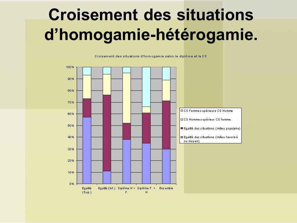 Croisement des situations dhomogamie-hétérogamie.