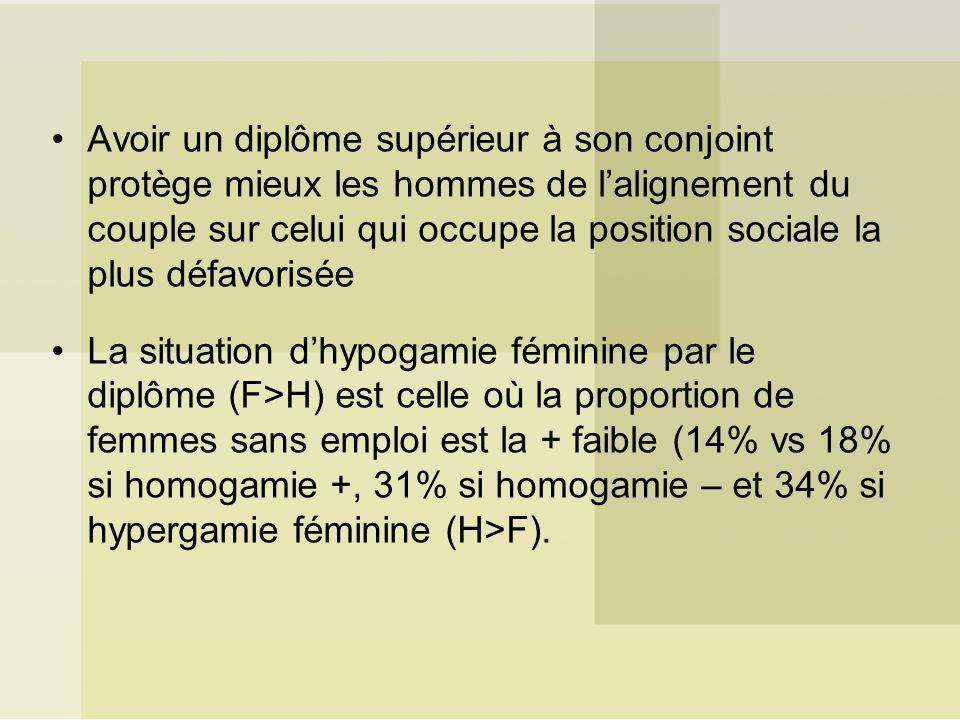 Avoir un diplôme supérieur à son conjoint protège mieux les hommes de lalignement du couple sur celui qui occupe la position sociale la plus défavorisée La situation dhypogamie féminine par le diplôme (F>H) est celle où la proportion de femmes sans emploi est la + faible (14% vs 18% si homogamie +, 31% si homogamie – et 34% si hypergamie féminine (H>F).