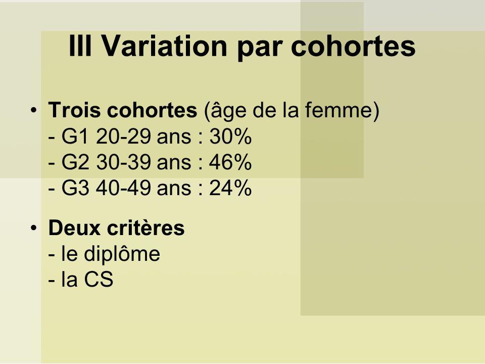 III Variation par cohortes Trois cohortes (âge de la femme) - G1 20-29 ans : 30% - G2 30-39 ans : 46% - G3 40-49 ans : 24% Deux critères - le diplôme - la CS