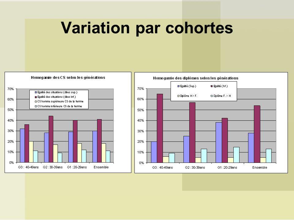 Variation par cohortes