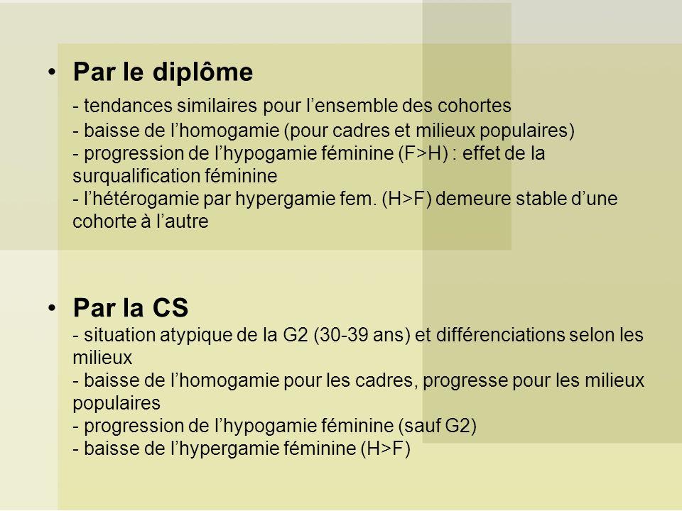 Par le diplôme - tendances similaires pour lensemble des cohortes - baisse de lhomogamie (pour cadres et milieux populaires) - progression de lhypogamie féminine (F>H) : effet de la surqualification féminine - lhétérogamie par hypergamie fem.