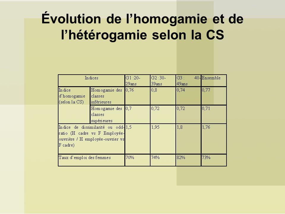 Évolution de lhomogamie et de lhétérogamie selon la CS