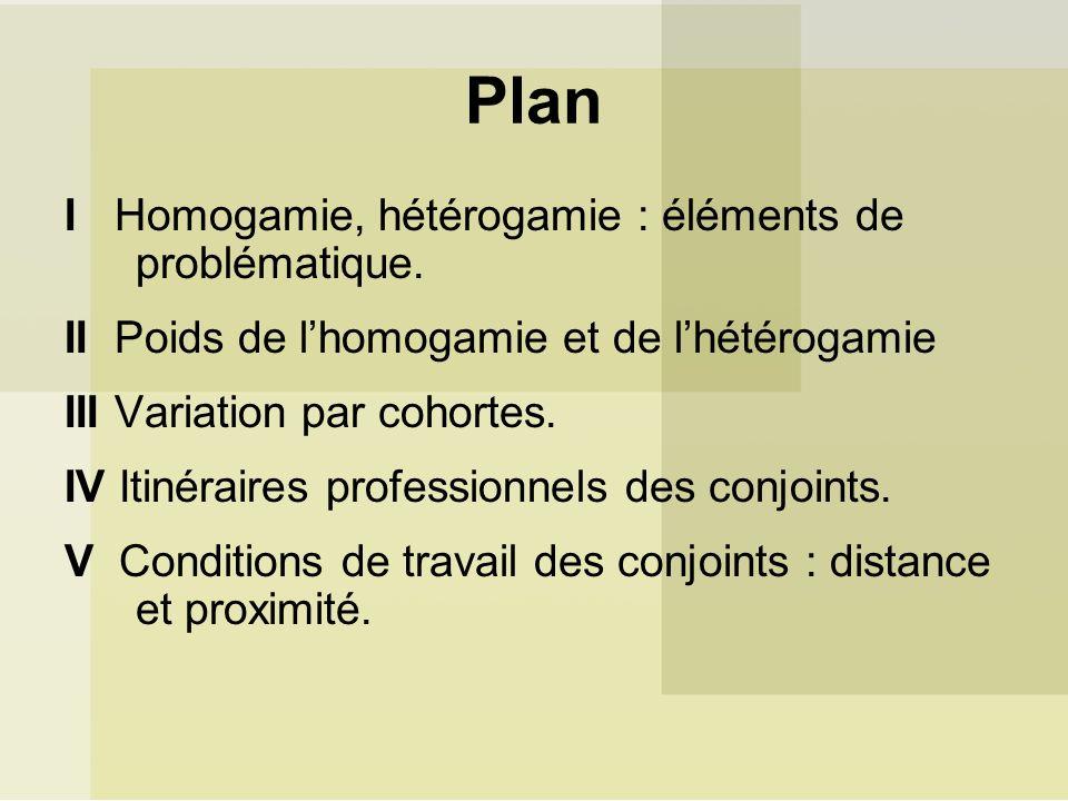 Plan I Homogamie, hétérogamie : éléments de problématique. II Poids de lhomogamie et de lhétérogamie III Variation par cohortes. IV Itinéraires profes