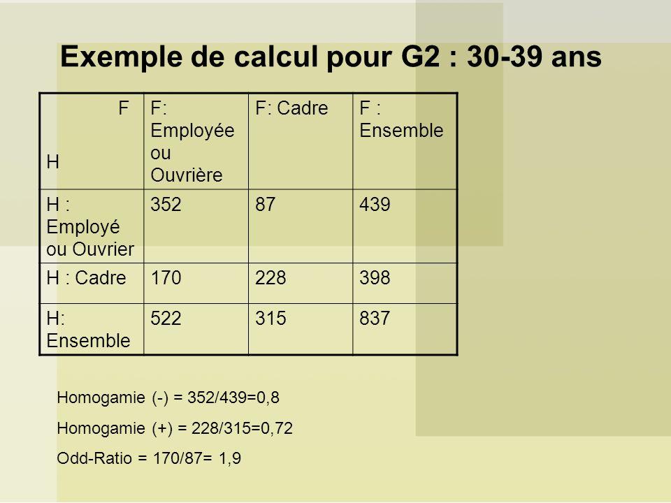 Exemple de calcul pour G2 : 30-39 ans F H F: Employée ou Ouvrière F: CadreF : Ensemble H : Employé ou Ouvrier 35287439 H : Cadre170228398 H: Ensemble 522315837 Homogamie (-) = 352/439=0,8 Homogamie (+) = 228/315=0,72 Odd-Ratio = 170/87= 1,9