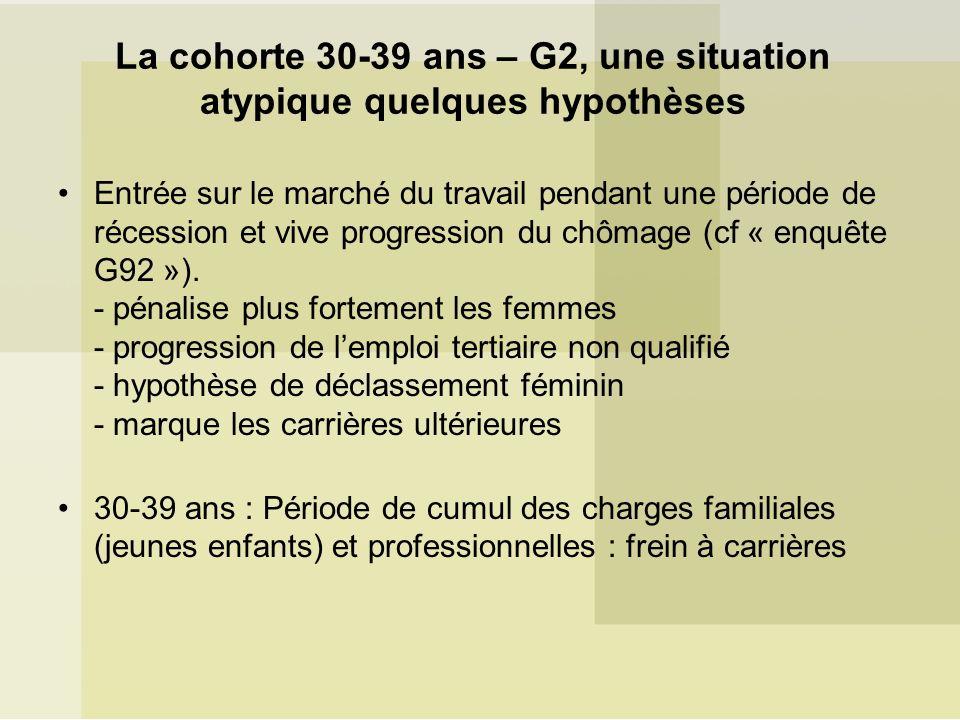 La cohorte 30-39 ans – G2, une situation atypique quelques hypothèses Entrée sur le marché du travail pendant une période de récession et vive progression du chômage (cf « enquête G92 »).