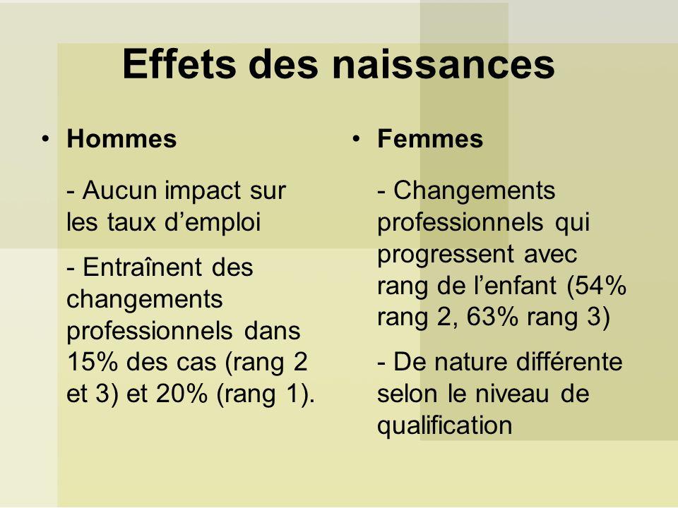 Effets des naissances Hommes - Aucun impact sur les taux demploi - Entraînent des changements professionnels dans 15% des cas (rang 2 et 3) et 20% (ra