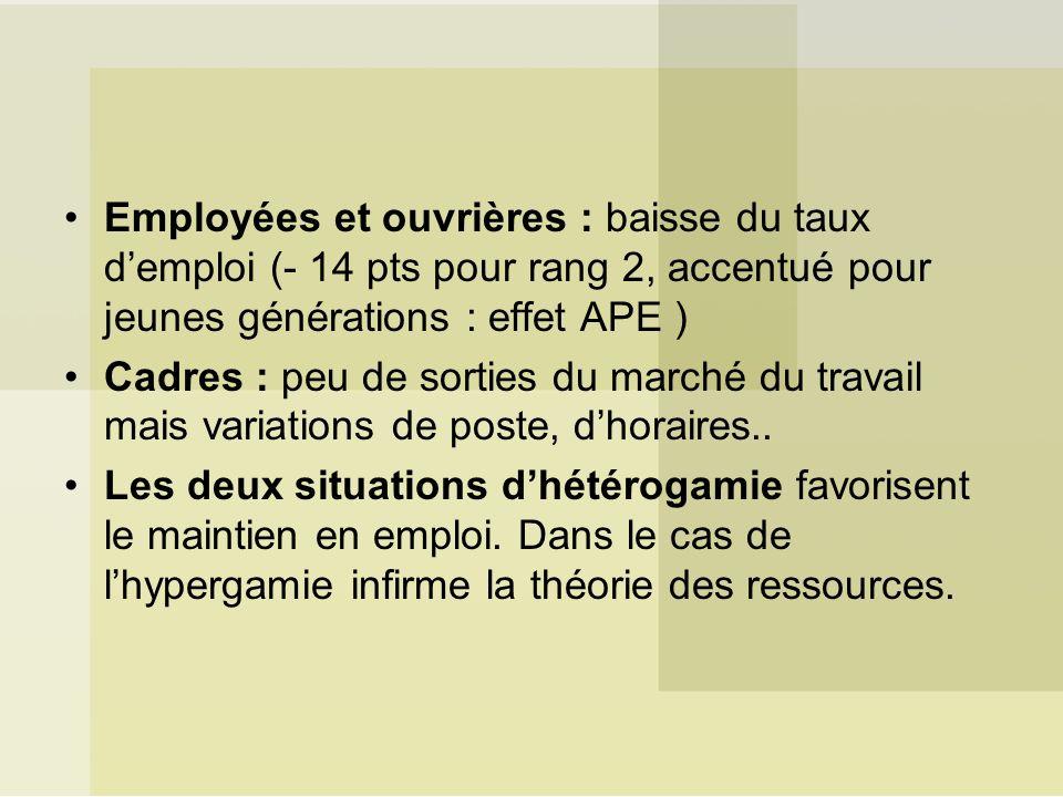 Employées et ouvrières : baisse du taux demploi (- 14 pts pour rang 2, accentué pour jeunes générations : effet APE ) Cadres : peu de sorties du march