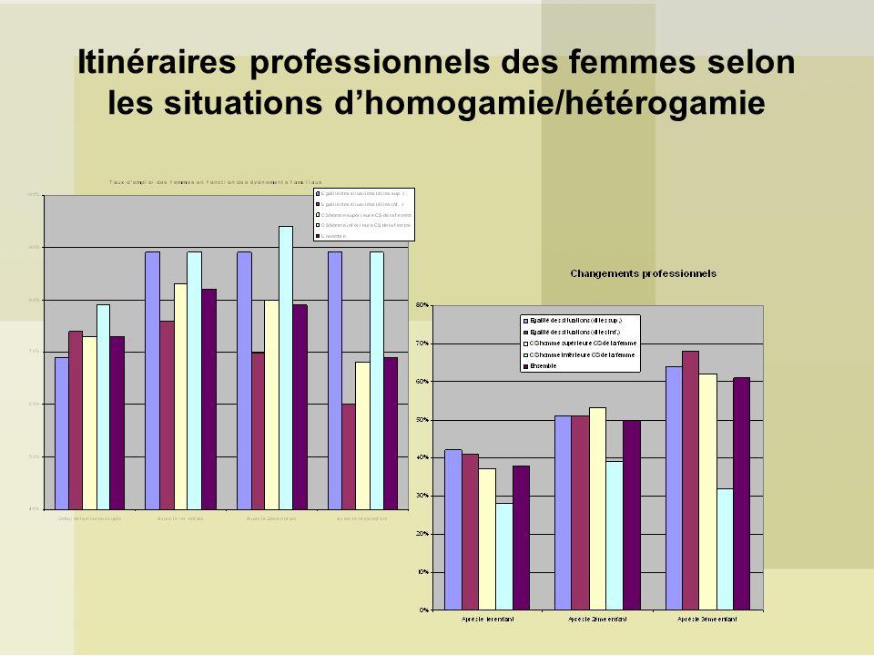 Itinéraires professionnels des femmes selon les situations dhomogamie/hétérogamie