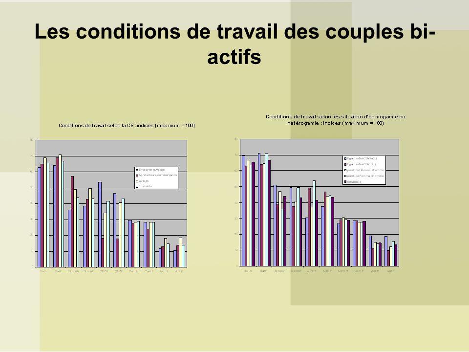 Les conditions de travail des couples bi- actifs