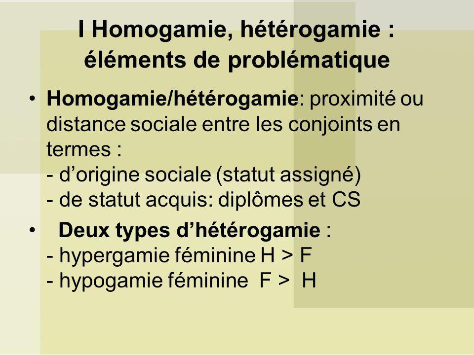 I Homogamie, hétérogamie : éléments de problématique Homogamie/hétérogamie: proximité ou distance sociale entre les conjoints en termes : - dorigine sociale (statut assigné) - de statut acquis: diplômes et CS Deux types dhétérogamie : - hypergamie féminine H > F - hypogamie féminine F > H