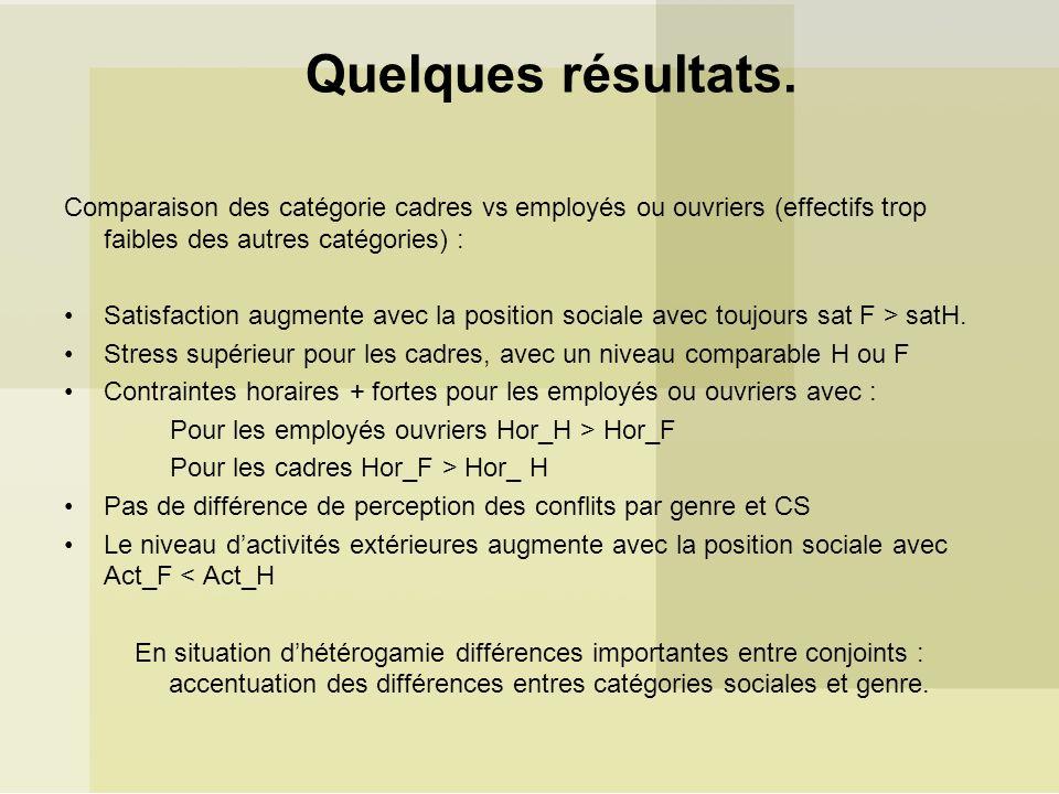 Quelques résultats. Comparaison des catégorie cadres vs employés ou ouvriers (effectifs trop faibles des autres catégories) : Satisfaction augmente av