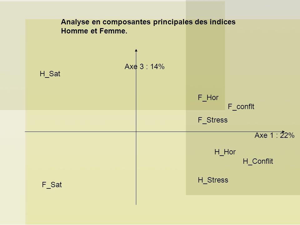 F_Hor F_conflt F_Stress H_Sat F_Sat H_Stress H_Conflit H_Hor Axe 1 : 22% Axe 3 : 14% Analyse en composantes principales des indices Homme et Femme.