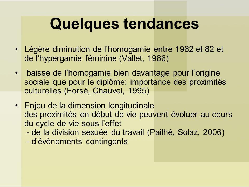 Quelques tendances Légère diminution de lhomogamie entre 1962 et 82 et de lhypergamie féminine (Vallet, 1986) baisse de lhomogamie bien davantage pour lorigine sociale que pour le diplôme: importance des proximités culturelles (Forsé, Chauvel, 1995) Enjeu de la dimension longitudinale des proximités en début de vie peuvent évoluer au cours du cycle de vie sous leffet - de la division sexuée du travail (Pailhé, Solaz, 2006) - dévènements contingents