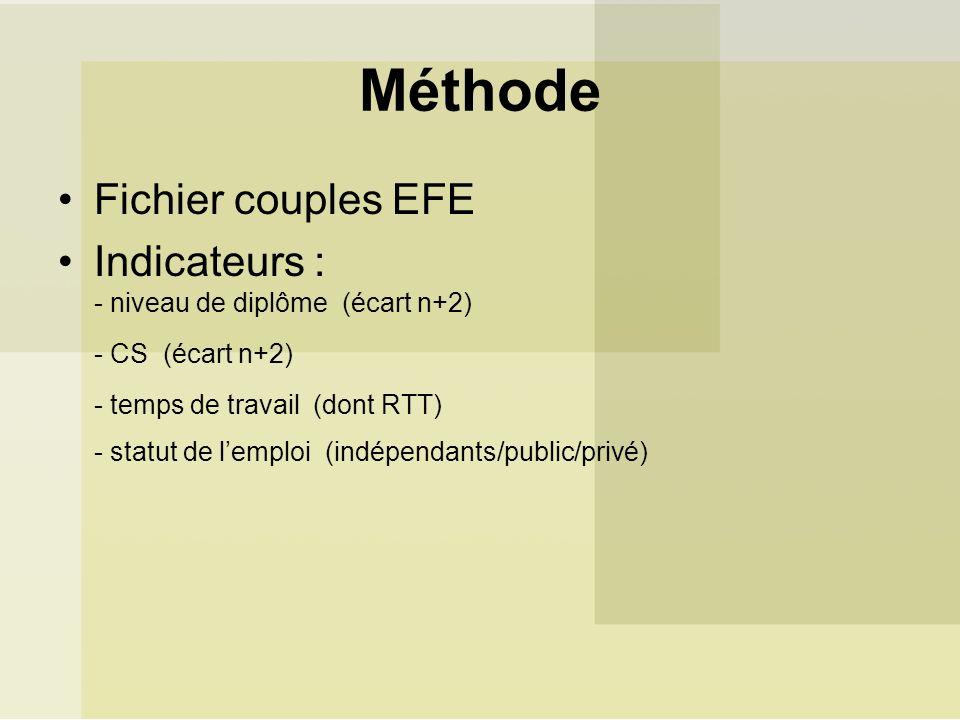 Méthode Fichier couples EFE Indicateurs : - niveau de diplôme (écart n+2) - CS (écart n+2) - temps de travail (dont RTT) - statut de lemploi (indépendants/public/privé)