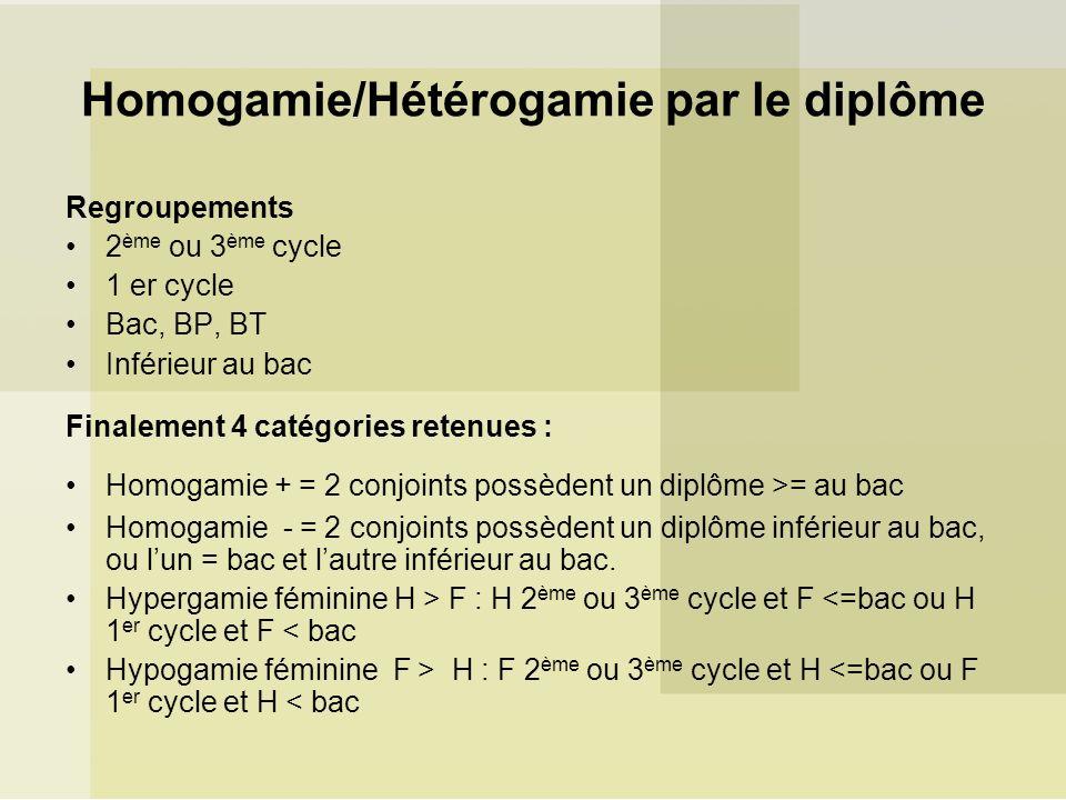 Homogamie/Hétérogamie par le diplôme Regroupements 2 ème ou 3 ème cycle 1 er cycle Bac, BP, BT Inférieur au bac Finalement 4 catégories retenues : Hom
