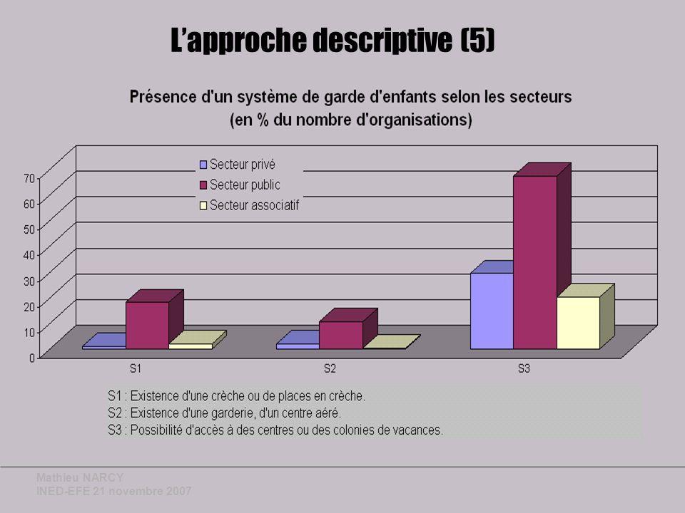 Mathieu NARCY INED-EFE 21 novembre 2007 Lapproche descriptive (5)