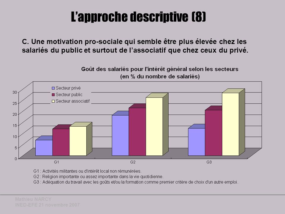 Mathieu NARCY INED-EFE 21 novembre 2007 Lapproche descriptive (8) C.